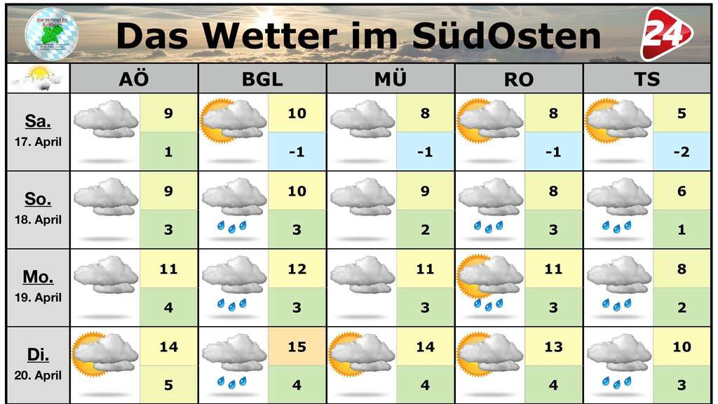 Wetter in Südostbayern ab 17. April 2021.